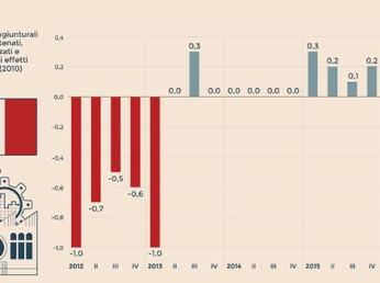 PilItalia III trimestre 2016: +0,3%