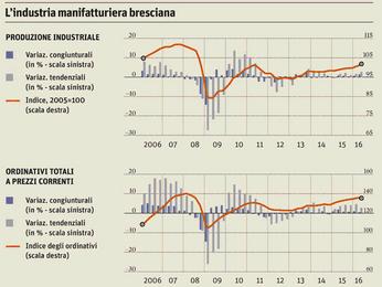 La fotografia dell'industria manifatturiera bresciana