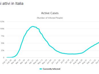Enormi sono le differenze di spesa sostenute per coronavirus dalle regioni Italiane