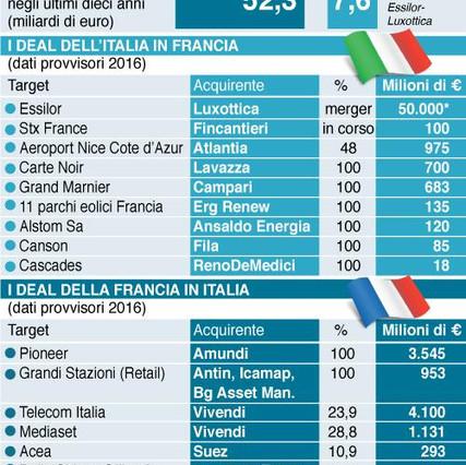infografica-partite-incrociate-ita-fra