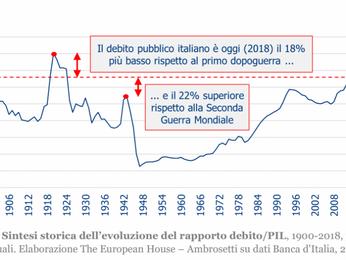 Debito pubblico a livelli record, peggio che nella seconda guerra mondiale. E nel 2019 salirà ancora