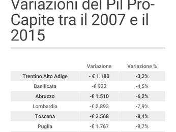Piemonte, ecco come l'industria ha cambiato pelle in un ventennio