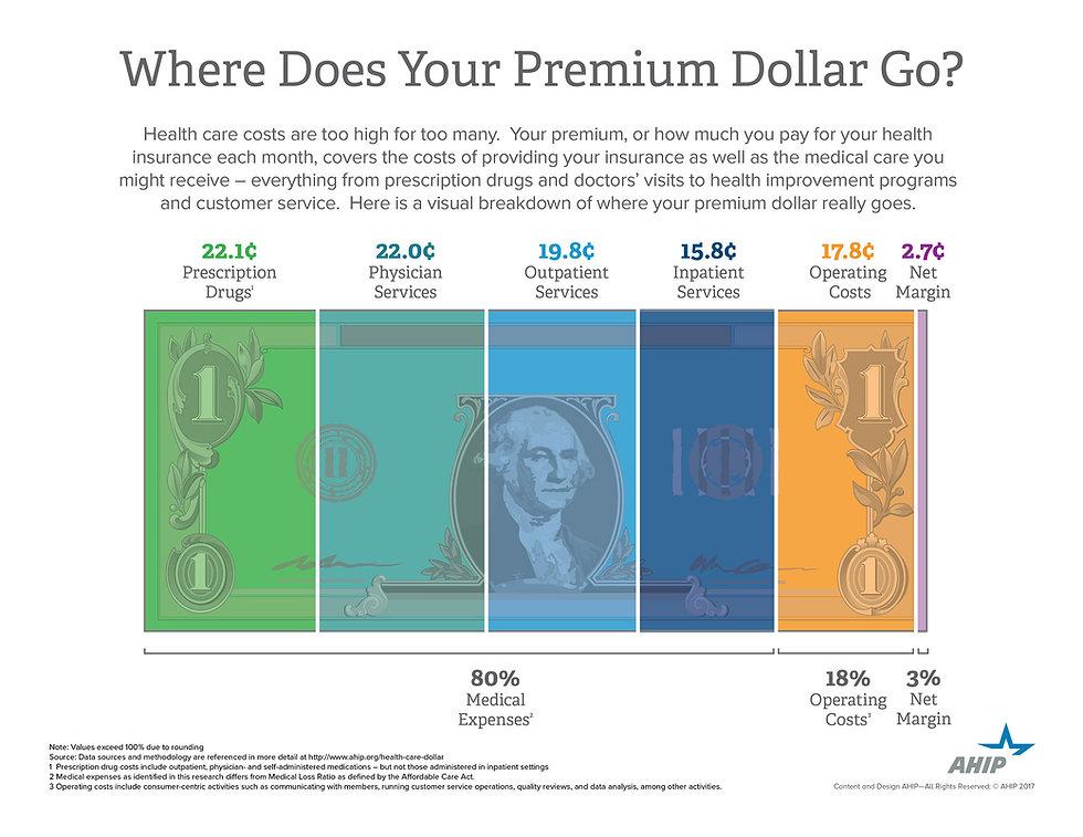 PremiumDollar_Infographic_AHIP.jpg