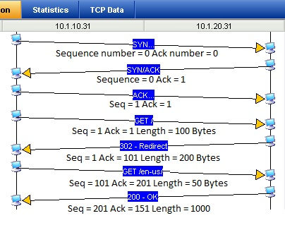 Practical TCP Series - Sequence and Acknowledgment Numbers