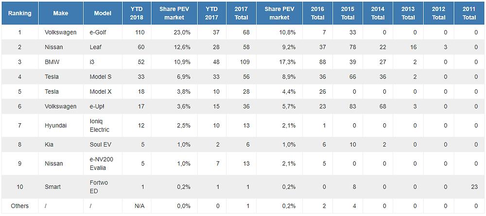 Štatistiky predaja elektromobilov v Českej republike