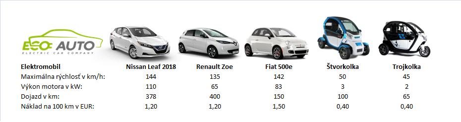 Ponuka elektromobilov
