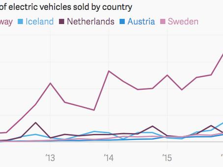 Aktuálny pohľad do sveta elektromobility