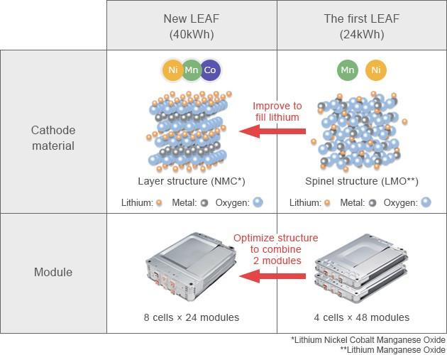 Nissan Leaf bateria