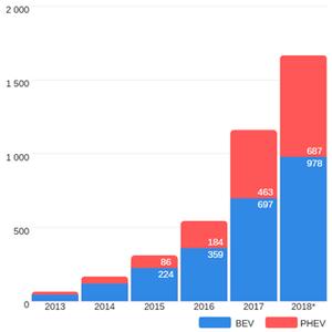 Počet registrovaných elektrických vozidiel