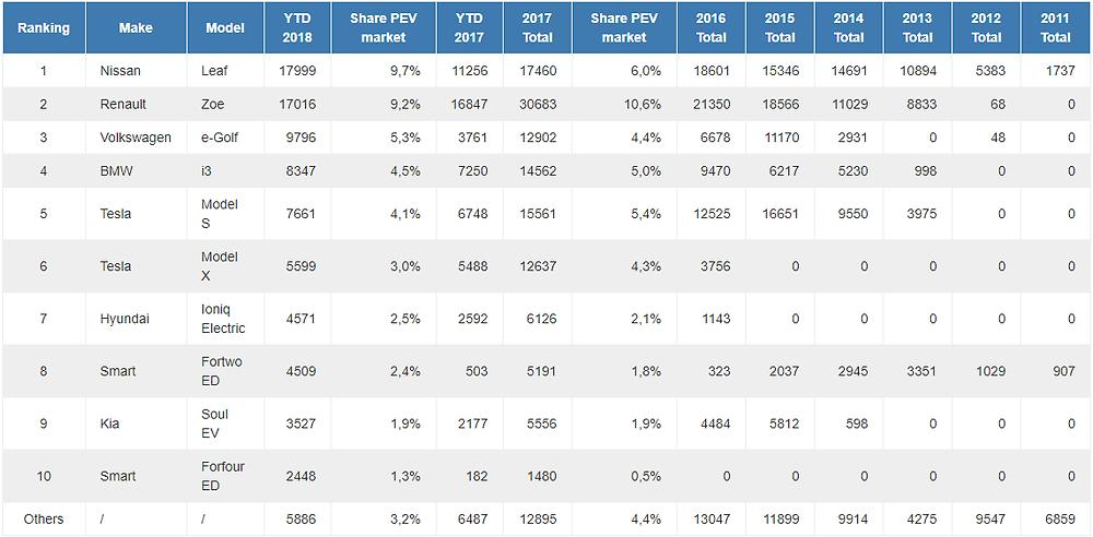 Štatistiky predaja elektromobilov v EU