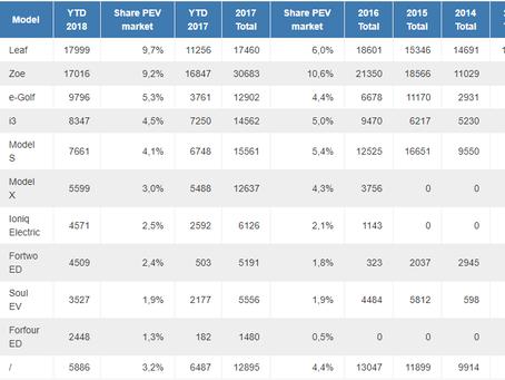 Štatistiky predaja elektromobilov - júl 2018