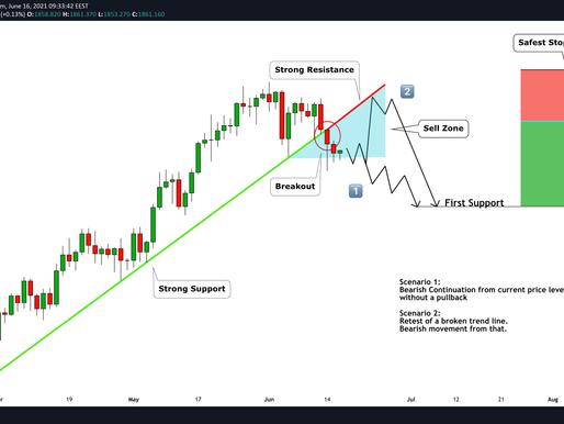 GOLD (XAUUSD): Bearish Scenario Explained (2 Options) (forecast)