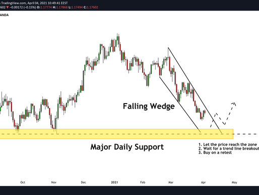EURUSD: Major Structure Ahead! Your Trading Plan