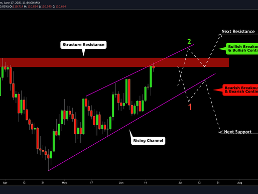 USDJPY: Important Decision Ahead! Your Plan: (indecision)