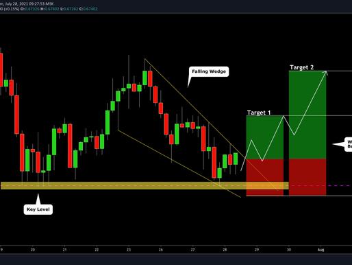 AUDCHF: Wedge Pattern Trading (trading plan)