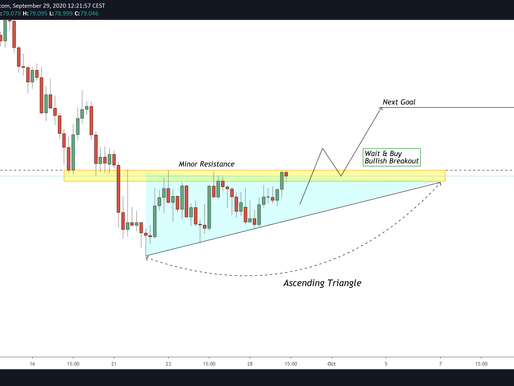 CADJPY: Ascending Triangle (Trading Plan)