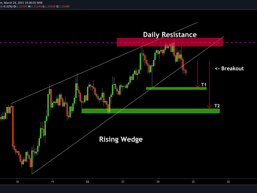 USDCAD: Wedge Breakout & Bearish Continuation