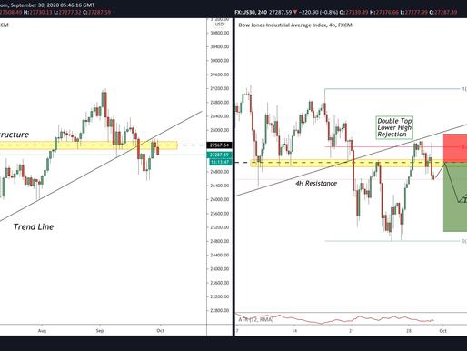 Dow Jones Industrial Average (US30) Bearish Continuation! (forecast)