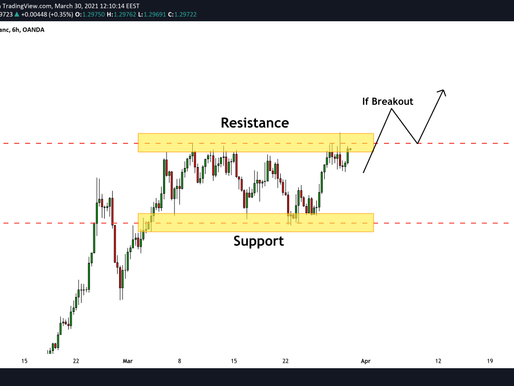 GBPCHF: Be Prepared For The Next Swing Move