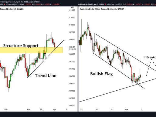 AUDNZD: How to Catch a Swing Move