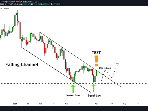 GOLD (XAUUSD): Important Test of Structure! Watch Carefully