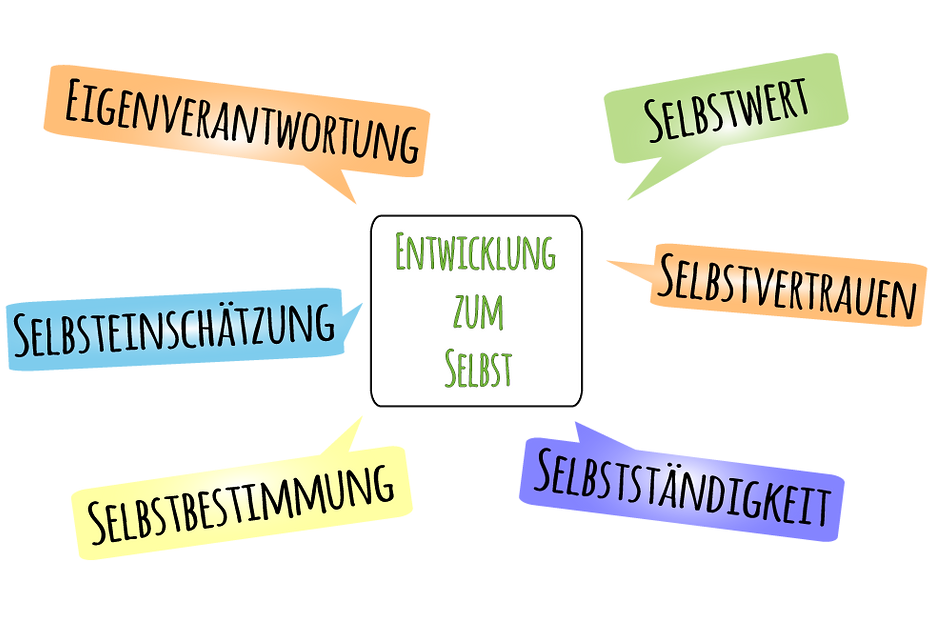 EntwicklungZumSelbst.png