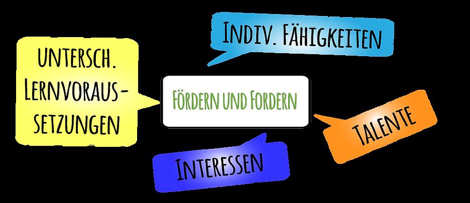 FoerdernUndFordern2.png