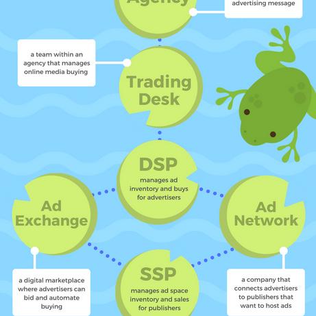 onlineadvertisingecosystem.png