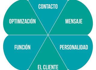 El Diseño Corporativo