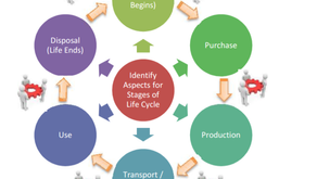 """ISO 14001: 2015 - What Is """"Life Cycle Perspective""""? How To Apply?"""