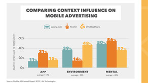 Mobile Ad Study Unveils Patterns in Context and Engagement