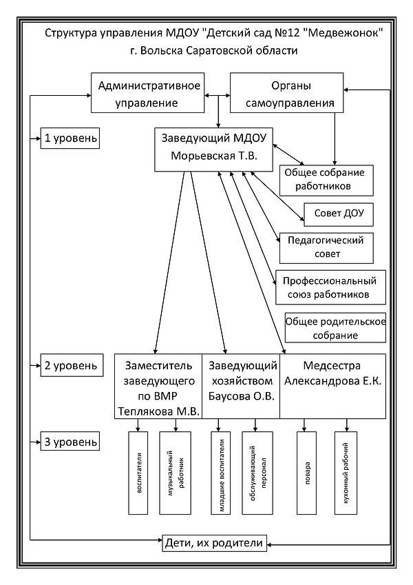 структура ДОУ на сайт-001.jpg