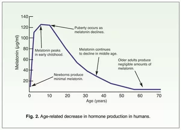 Melatonin by age