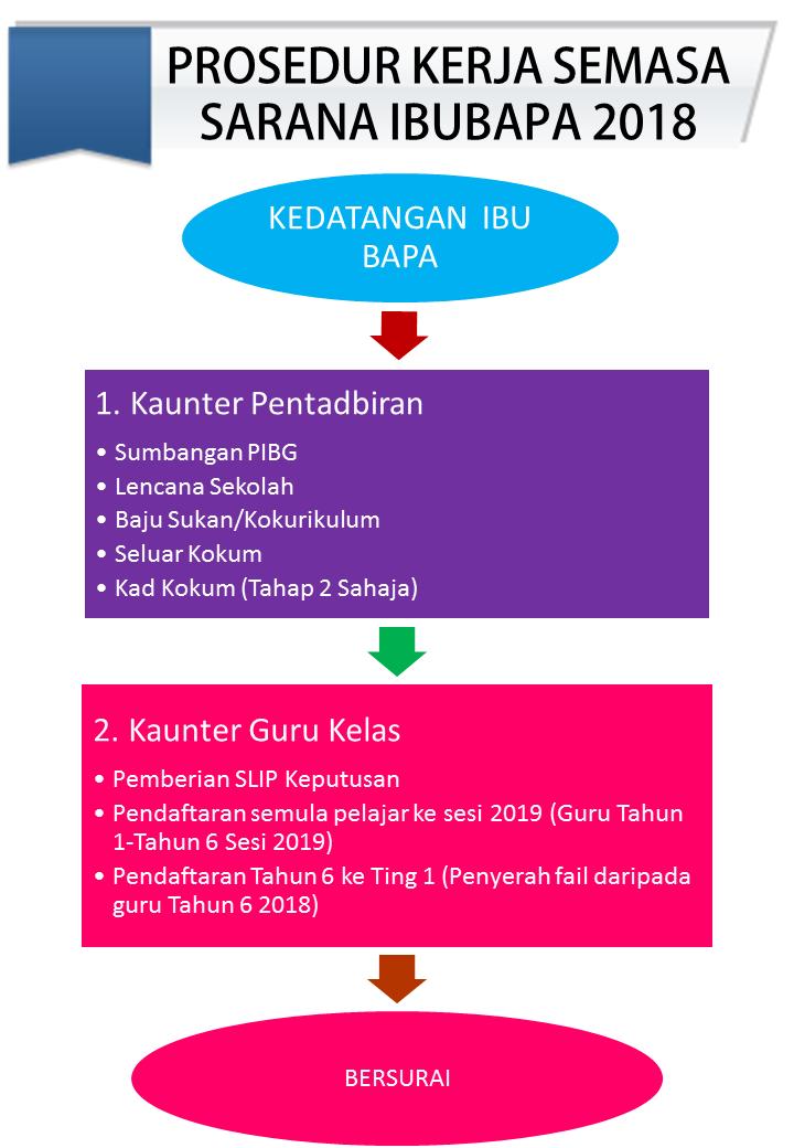 prosedur kerja sarana 2018.png