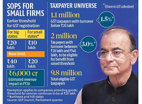 GST Threshold Limit Explained