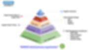 Pyramide process.png