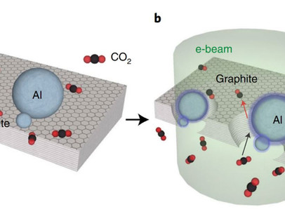 A Novel CO2 Splitting Process with Electron Beam to Produce CO and Synthesize Hydrocarbons