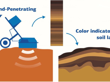 Ground-penetrating Radar (GPR) to Determine Soil Colors with Over 80% Accuracy