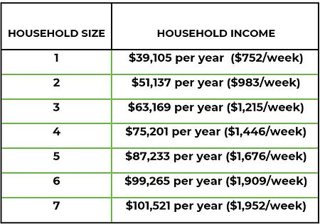 Fuel Simplified Income Guidelines.JPG