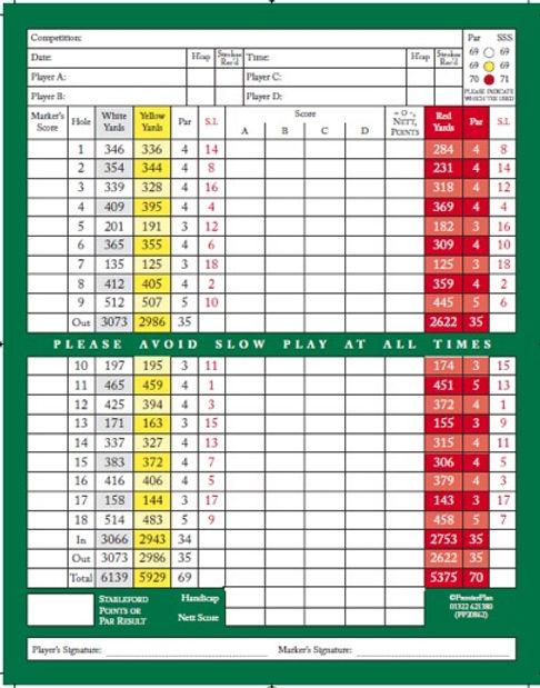 Doncaster Town Moor Scorecard.jpg