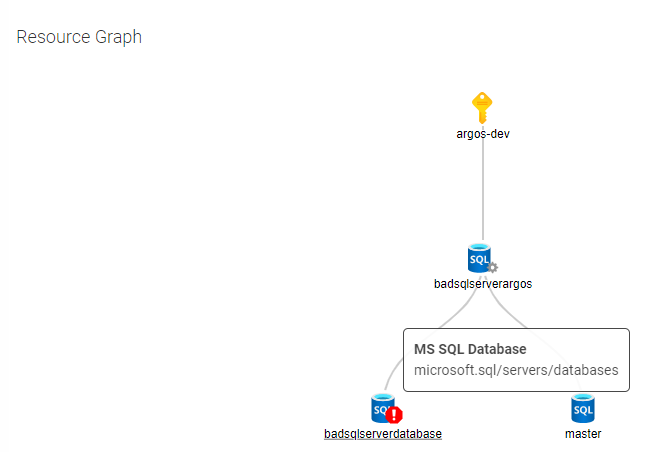 Image of Azure Resource Graph