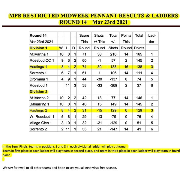 Midweek Restricted Results R14 2021.png