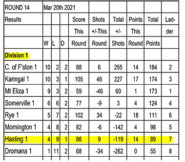 Saturday Results Rnd 14  North 2021.png