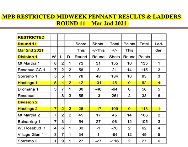 Midweek Restricted Results R11 2021.png