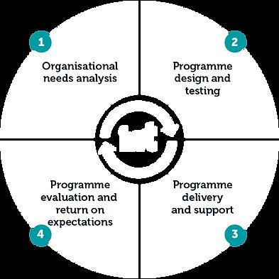 Irwin Whaley Training development cycle
