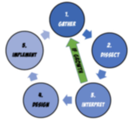 Datacation 5-component cycle.png