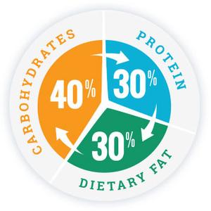 10 Tips σωστής διατροφής για να διατηρείστε σε φόρμα