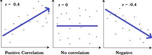Correlation - DataTrained