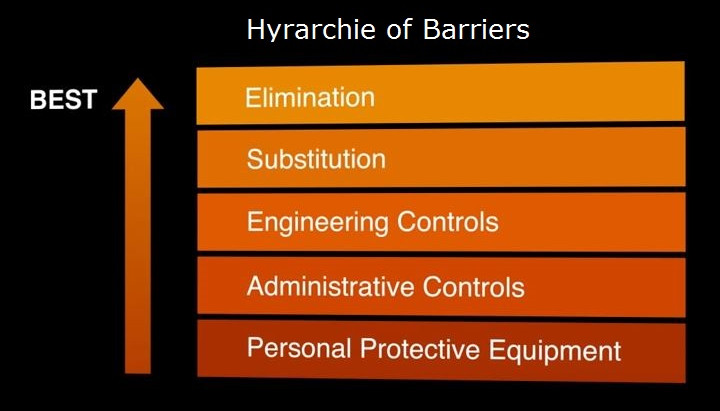 Hyrarchie of Barriers in Process Safety