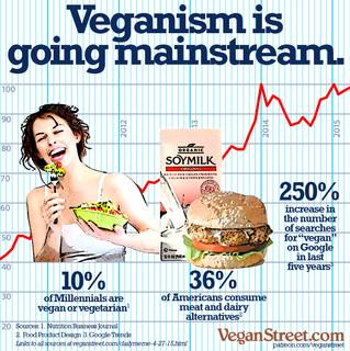 Produtos veganos estão se tornando hábito, apontam dados de tendências